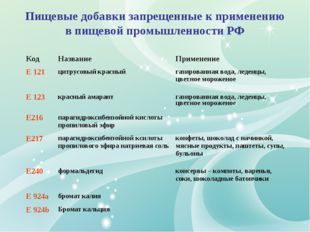 Пищевые добавки запрещенные к применению в пищевой промышленности РФ КодНазв
