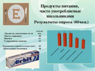 Продукты питания, часто употребляемые школьниками Результаты опроса (65чел.)