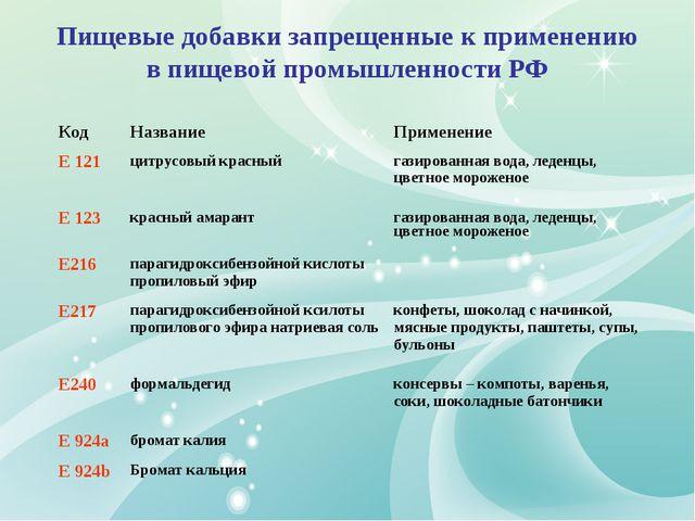 Пищевые добавки запрещенные к применению в пищевой промышленности РФ КодНазв...