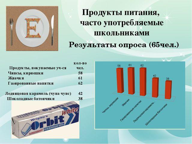 Продукты питания, часто употребляемые школьниками Результаты опроса (65чел.)...