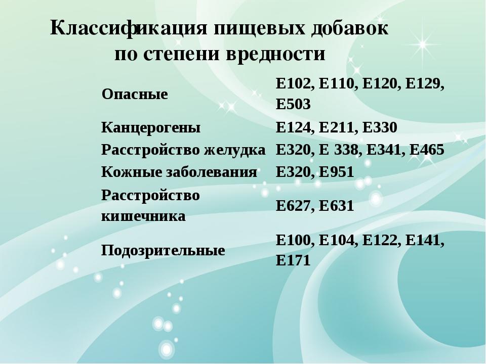 Классификация пищевых добавок по степени вредности ОпасныеЕ102, Е110, Е120,...