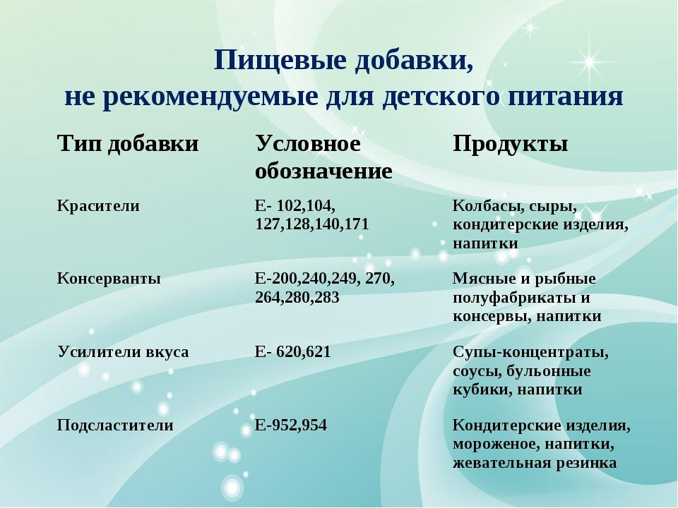 Пищевые добавки, не рекомендуемые для детского питания Тип добавкиУсловное о...