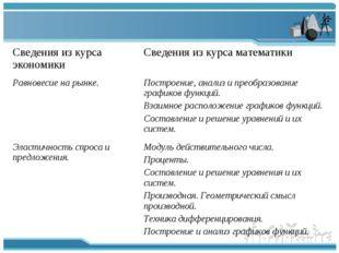 Сведения из курса экономикиСведения из курса математики Равновесие на рынке.