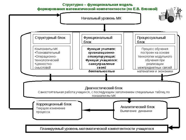 Структурный блок Компоненты МК Познавательный Операционно-технологический Цен...
