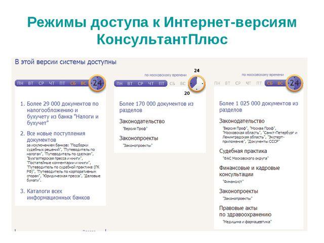 Режимы доступа к Интернет-версиям КонсультантПлюс