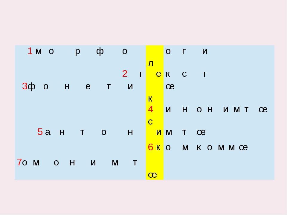 1м о р ф о л о г и   2т е к с т   3ф о н е т и к œ   4с и н о н и м т...