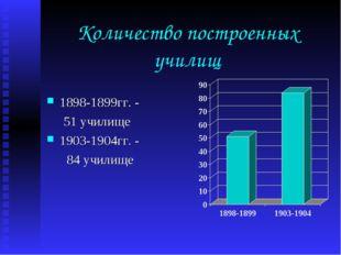Количество построенных училищ 1898-1899гг. - 51 училище 1903-1904гг. - 84 учи