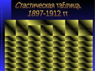 ГодЧисло БраковРодилосьУмерлоПрирост мужженВсего 18971123355866