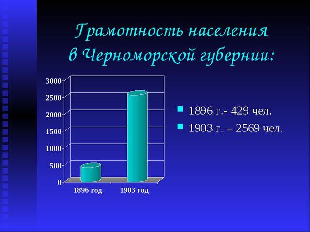 Грамотность населения в Черноморской губернии: 1896 г.- 429 чел. 1903 г. – 25...