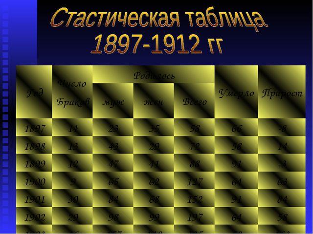 ГодЧисло БраковРодилосьУмерлоПрирост мужженВсего 18971123355866...