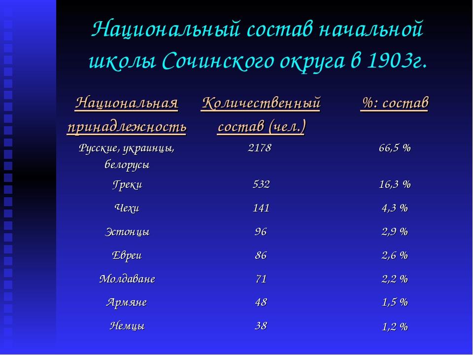 Национальный состав начальной школы Сочинского округа в 1903г.