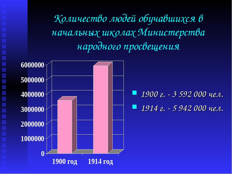 Количество людей обучавшихся в начальных школах Министерства народного просве...