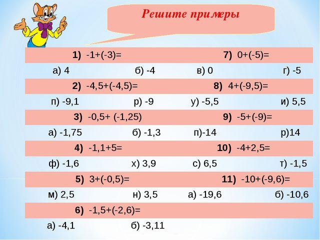 Решите примеры 1) -1+(-3)= 7) 0+(-5)= а) 4 б) -4в) 0 г) -5 2) -4,5+(-4,5...