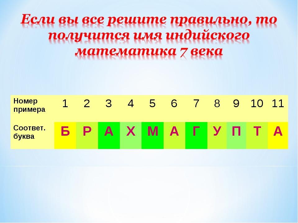 Номер примера1234567891011 Соответ. букваБРАХМАГУПТА