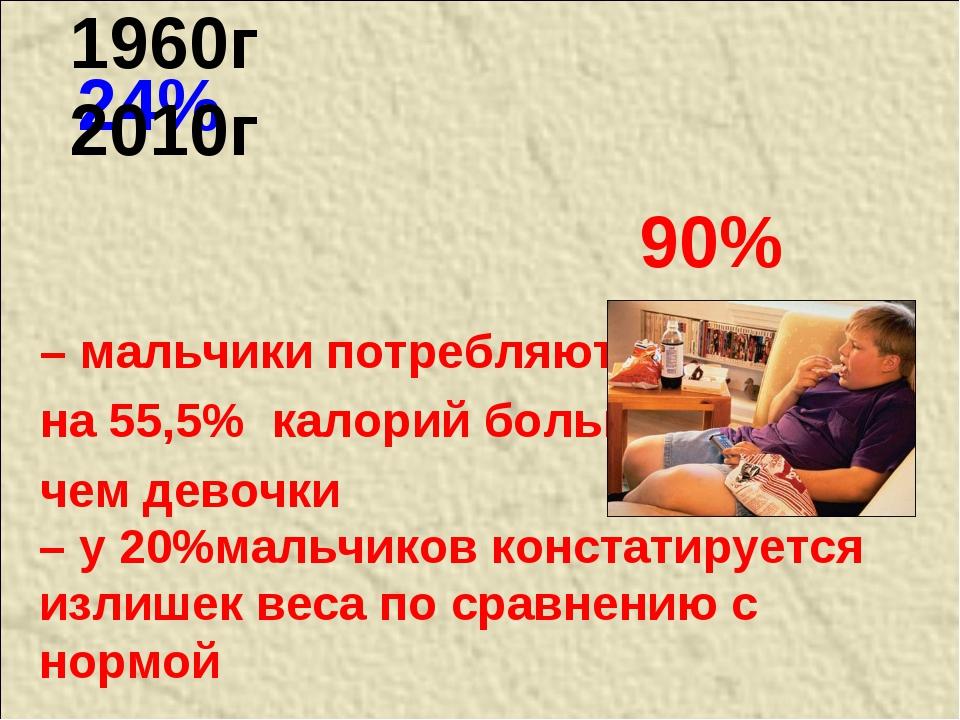 24% – мальчики потребляют на 55,5% калорий больше, чем девочки 1960г 2010г –...