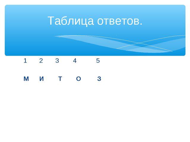 1 2 3 4 5 М И Т О З Таблица ответов.