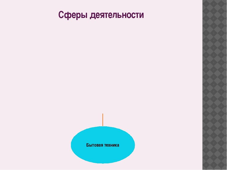 Сферы деятельности
