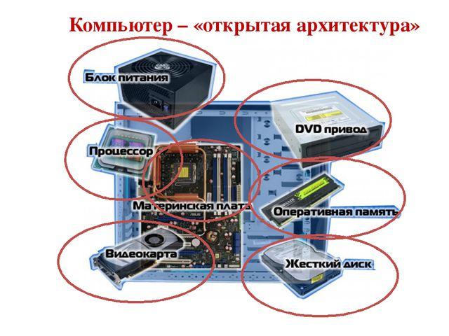 Основные компоненты ПК Просмотри видеосюжет об устройстве ПК и запиши термины...