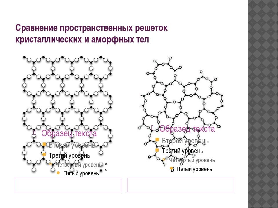 Сравнение пространственных решеток кристаллических и аморфных тел «дальний»по...