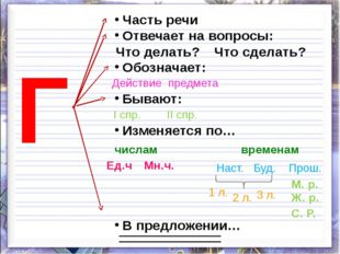 Г Часть речи Отвечает на вопросы: Обозначает: Бывают: Изменяется по… В предло