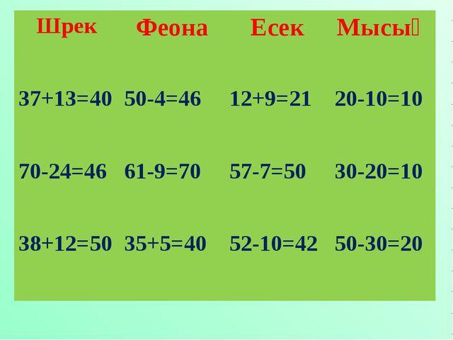 ШрекФеонаЕсекМысық 37+13=4050-4=4612+9=2120-10=10 70-24=4661-9=7057-7...