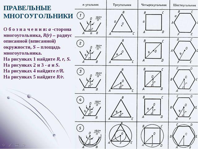 ПРАВЕЛЬНЫЕ МНОГОУГОЛЬНИКИ О б о з н а ч е н и я: a -сторона многоугольника, R...