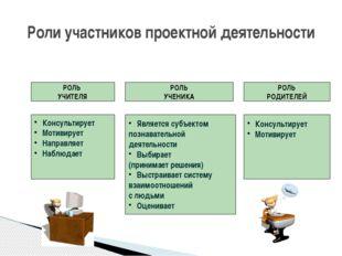 Роли участников проектной деятельности РОЛЬ УЧИТЕЛЯ РОЛЬ УЧЕНИКА РОЛЬ РОДИТЕЛ