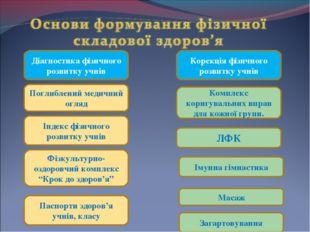 Діагностика фізичного розвитку учнів Корекція фізичного розвитку учнів Індек