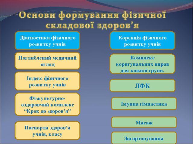 Діагностика фізичного розвитку учнів Корекція фізичного розвитку учнів Індек...