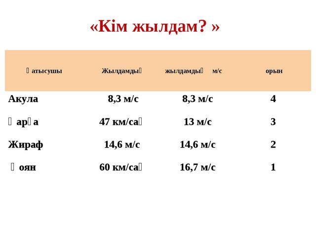«Кім жылдам? » Қатысушы Жылдамдық жылдамдық м/с орын Акула 8,3 м/с8,3 м...