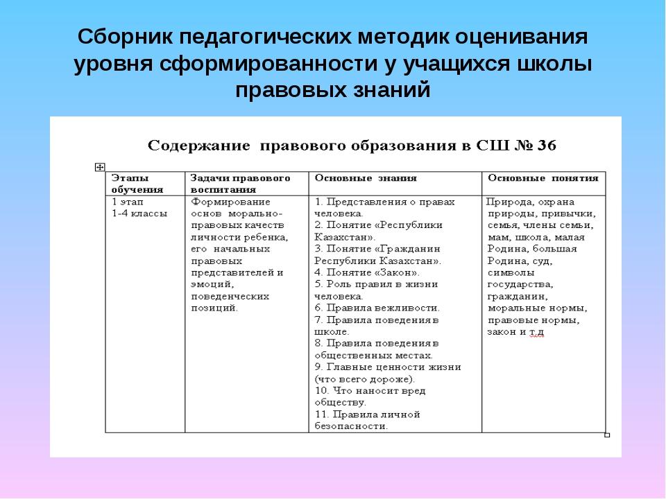 Сборник педагогических методик оценивания уровня сформированности у учащихся...