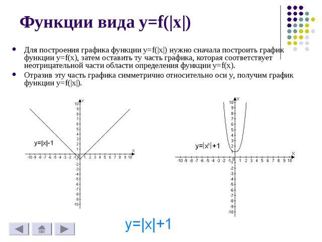 Функции вида y=f(|x|) Для построения графика функции y=f(|x|) нужно сначала п...