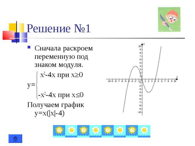 Решение №1 Сначала раскроем переменную под знаком модуля.  x2-4x при x≥0 y=...