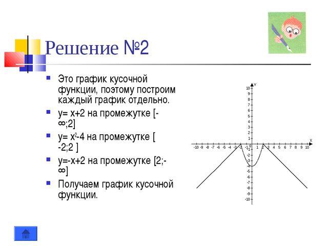 Решение №2 Это график кусочной функции, поэтому построим каждый график отдель...