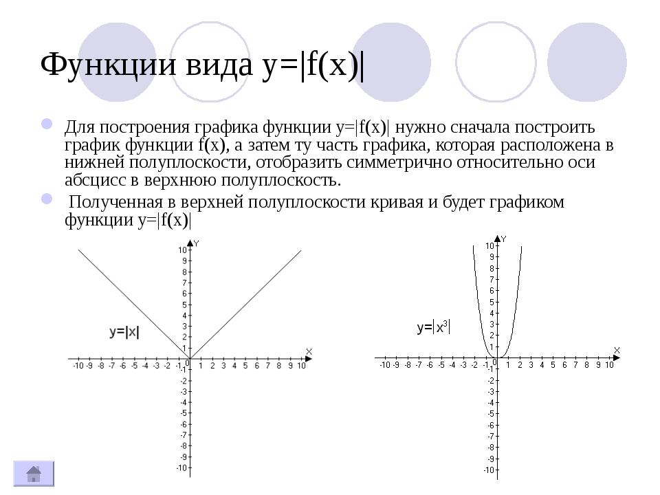 Функции вида y=|f(x)| Для построения графика функции y=|f(x)| нужно сначала п...