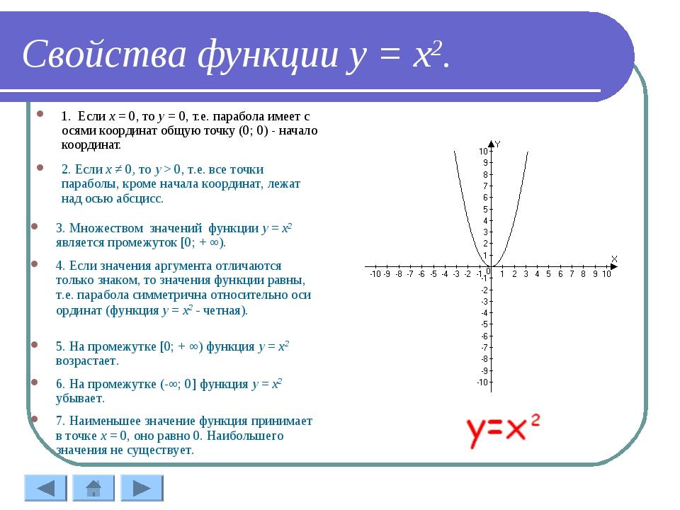 Свойства функции у = х2. 1. Если х = 0, то у = 0, т.е. парабола имеет с осям...