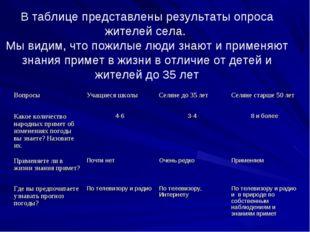 В таблице представлены результаты опроса жителей села. Мы видим, что пожилые