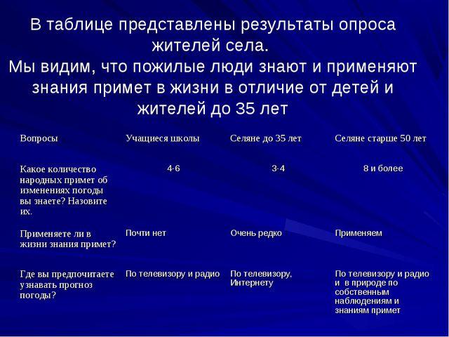 В таблице представлены результаты опроса жителей села. Мы видим, что пожилые...