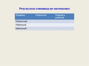 Результаты олимпиад по математике УровеньРезультатПодпись учителя Областной