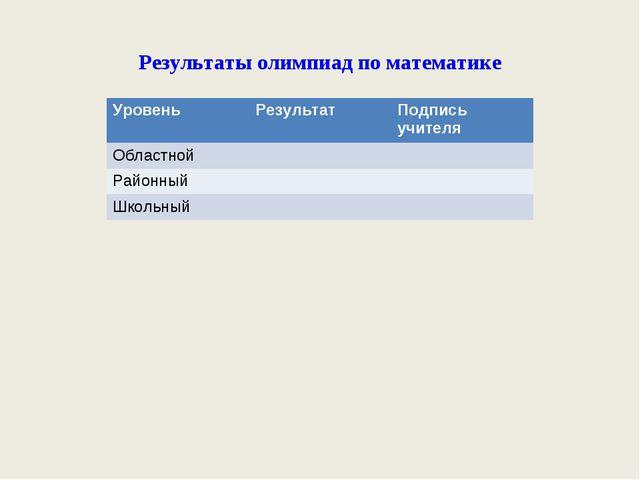 Результаты олимпиад по математике УровеньРезультатПодпись учителя Областной...