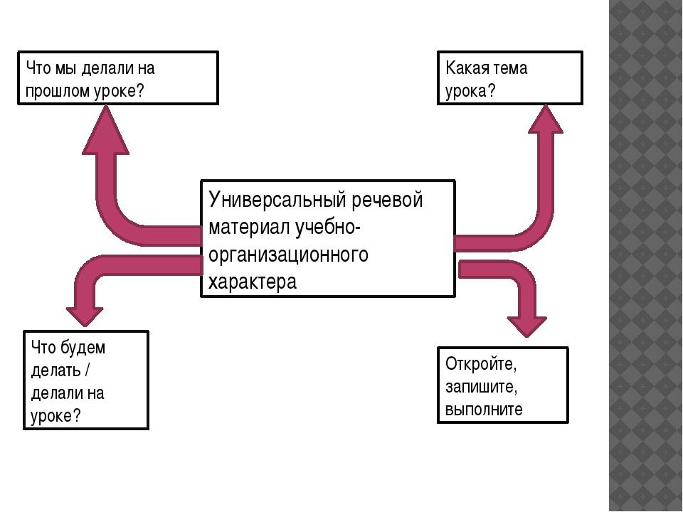 Универсальный речевой материал учебно-организационного характера Что мы делал...