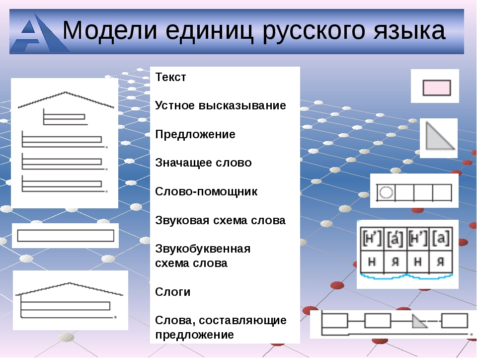 Модели единиц русского языка Текст Устное высказывание Предложение Значащее...