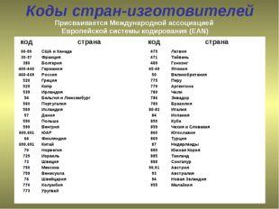 Коды стран-изготовителей Присваивается Международной ассоциацией Европейской