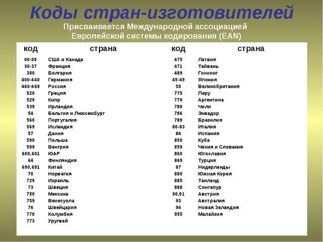 Коды стран-изготовителей Присваивается Международной ассоциацией Европейской...