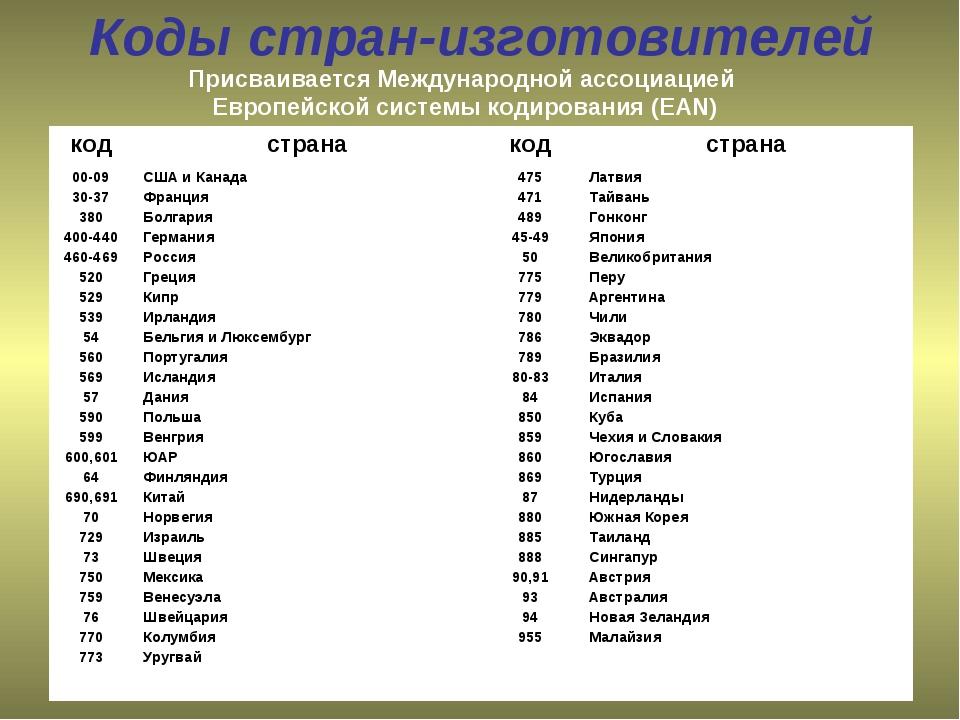 Телефонные коды городов и стран мира россия украина