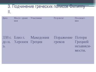 3. Подчинение греческих полисов Филиппу II. Дата Местосраже ния Участники Рез