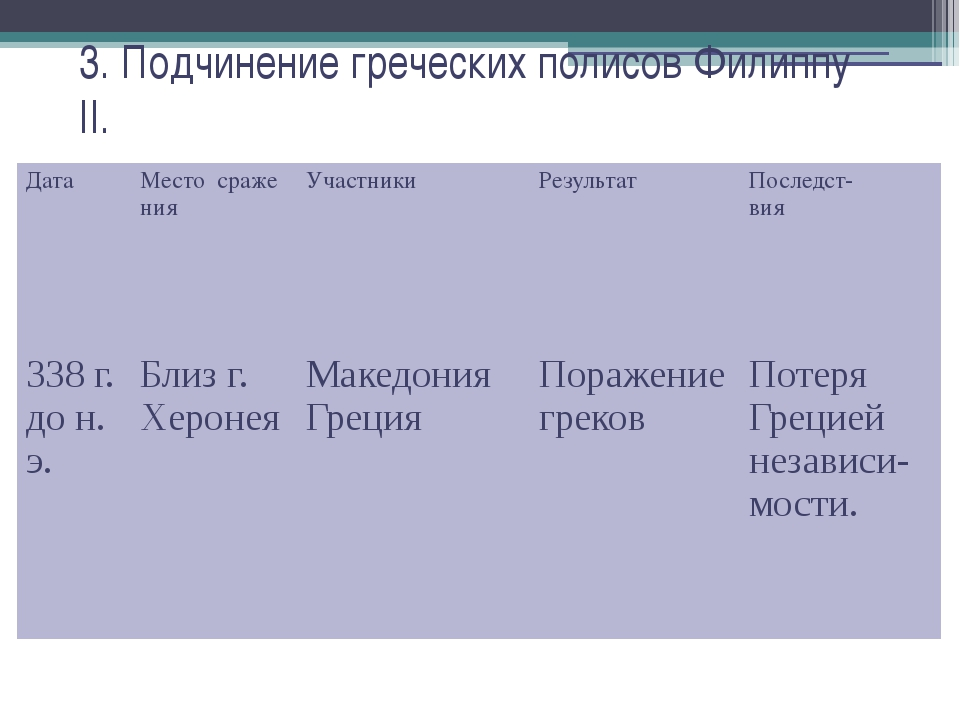3. Подчинение греческих полисов Филиппу II. Дата Местосраже ния Участники Рез...