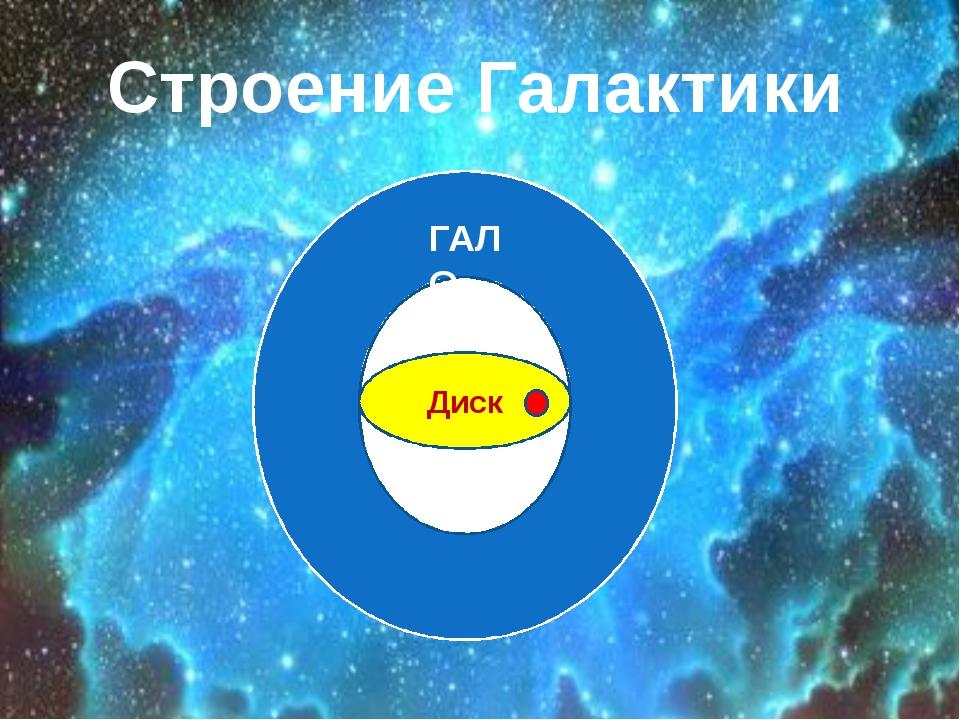 Г Диск ГАЛО Строение Галактики