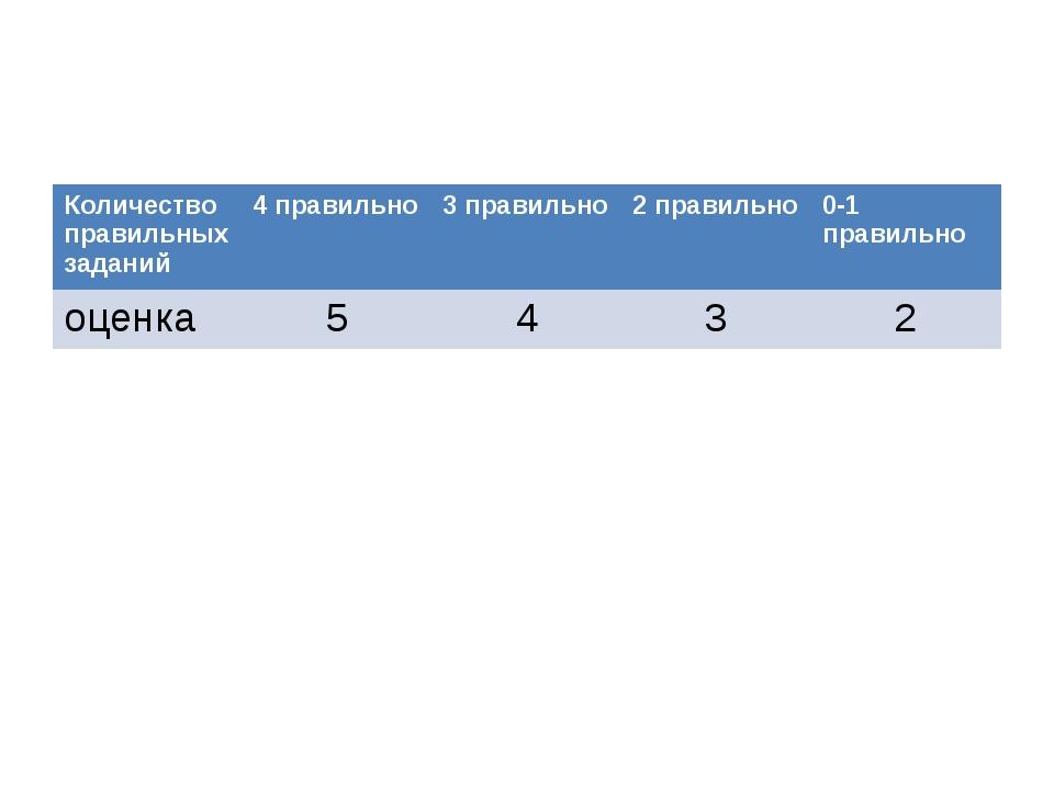 Количество правильных заданий 4 правильно 3 правильно 2 правильно 0-1 правил...