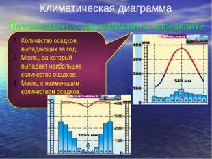 Климатическая диаграмма Познакомтесь с диаграммами и определите Количество ос